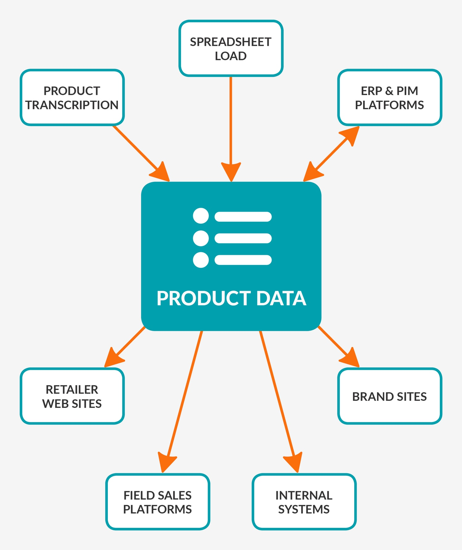 product data info graphic